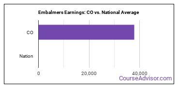 Embalmers Earnings: CO vs. National Average