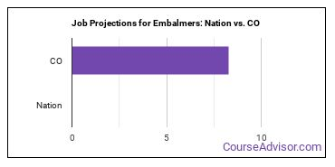 Job Projections for Embalmers: Nation vs. CO