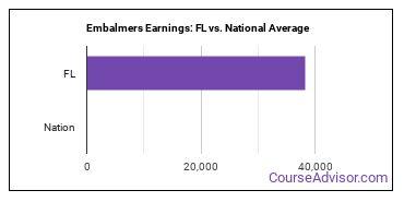 Embalmers Earnings: FL vs. National Average
