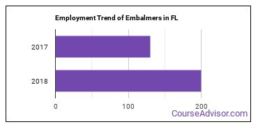 Embalmers in FL Employment Trend