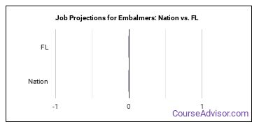 Job Projections for Embalmers: Nation vs. FL