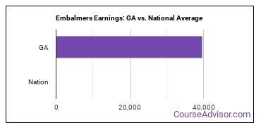 Embalmers Earnings: GA vs. National Average