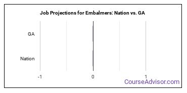 Job Projections for Embalmers: Nation vs. GA
