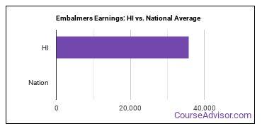 Embalmers Earnings: HI vs. National Average