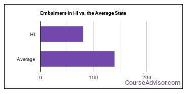 Embalmers in HI vs. the Average State