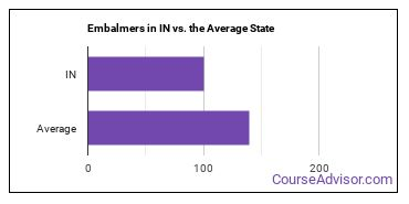 Embalmers in IN vs. the Average State