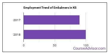 Embalmers in KS Employment Trend
