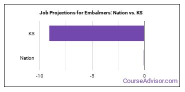Job Projections for Embalmers: Nation vs. KS
