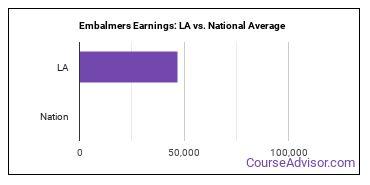 Embalmers Earnings: LA vs. National Average