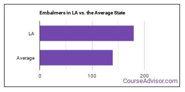Embalmers in LA vs. the Average State