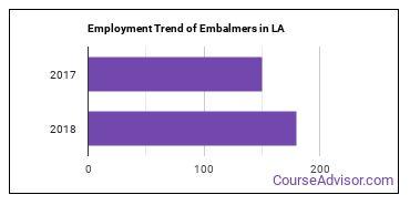 Embalmers in LA Employment Trend