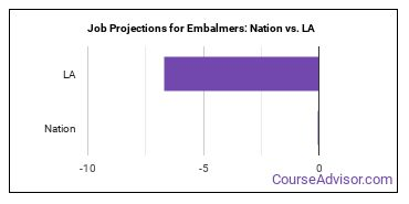 Job Projections for Embalmers: Nation vs. LA