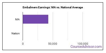 Embalmers Earnings: MA vs. National Average