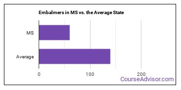 Embalmers in MS vs. the Average State