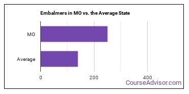 Embalmers in MO vs. the Average State