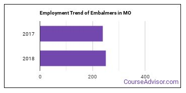 Embalmers in MO Employment Trend