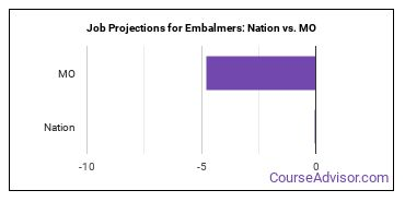 Job Projections for Embalmers: Nation vs. MO