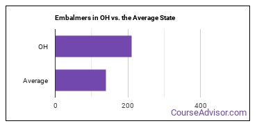 Embalmers in OH vs. the Average State