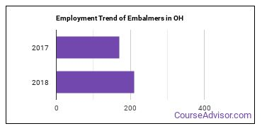 Embalmers in OH Employment Trend