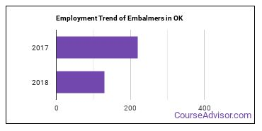 Embalmers in OK Employment Trend