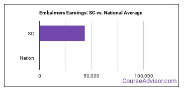 Embalmers Earnings: SC vs. National Average