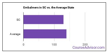 Embalmers in SC vs. the Average State