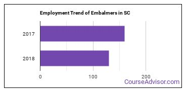Embalmers in SC Employment Trend