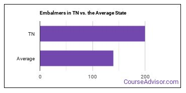 Embalmers in TN vs. the Average State