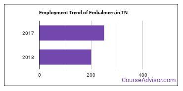 Embalmers in TN Employment Trend