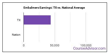 Embalmers Earnings: TX vs. National Average