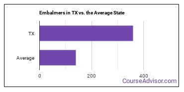 Embalmers in TX vs. the Average State