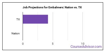 Job Projections for Embalmers: Nation vs. TX