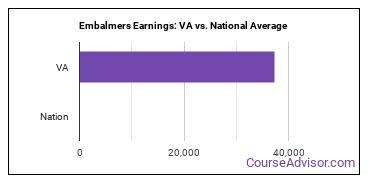 Embalmers Earnings: VA vs. National Average