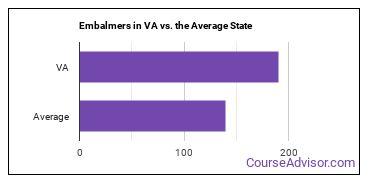 Embalmers in VA vs. the Average State