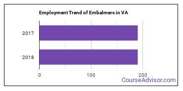 Embalmers in VA Employment Trend