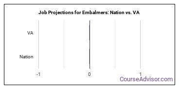 Job Projections for Embalmers: Nation vs. VA