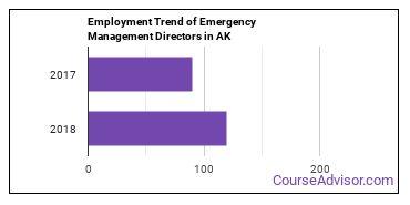 Emergency Management Directors in AK Employment Trend