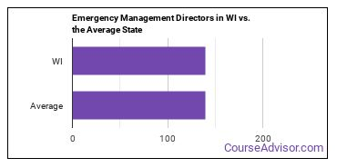 Emergency Management Directors in WI vs. the Average State