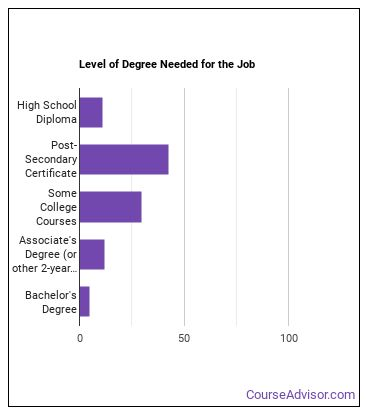 EMT or Paramedic Degree Level