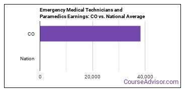 Emergency Medical Technicians and Paramedics Earnings: CO vs. National Average