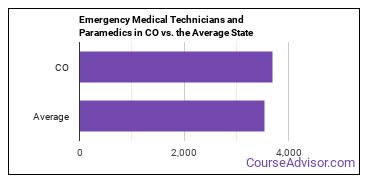 Emergency Medical Technicians and Paramedics in CO vs. the Average State