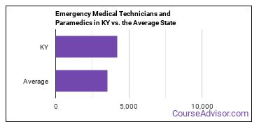 Emergency Medical Technicians and Paramedics in KY vs. the Average State
