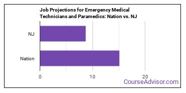 Job Projections for Emergency Medical Technicians and Paramedics: Nation vs. NJ