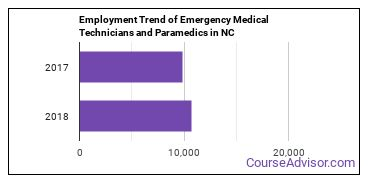 Emergency Medical Technicians and Paramedics in NC Employment Trend