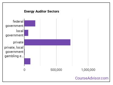 Energy Auditor Sectors