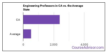 Engineering Professors in CA vs. the Average State