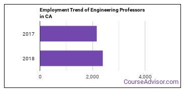 Engineering Professors in CA Employment Trend