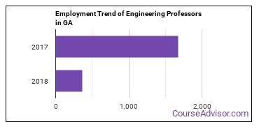 Engineering Professors in GA Employment Trend