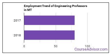 Engineering Professors in MT Employment Trend
