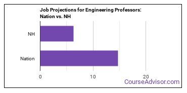 Job Projections for Engineering Professors: Nation vs. NH